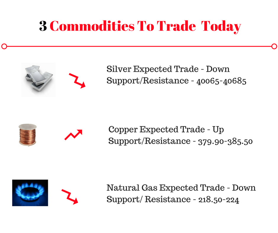 3 Indian Commodities to trade today-3-commodities-trade-5-png