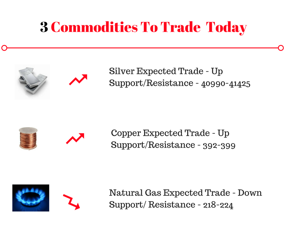 3 Indian Commodities to trade today-3-commodities-trade-6-png