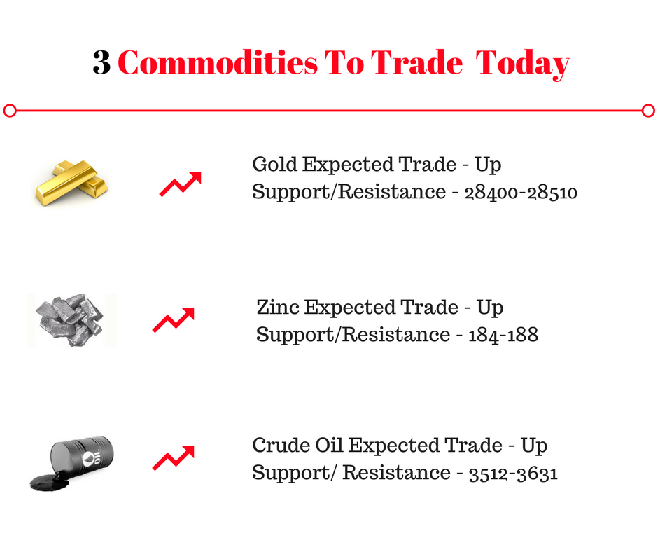 3 Indian Commodities to trade today-3-commodities-trade-png