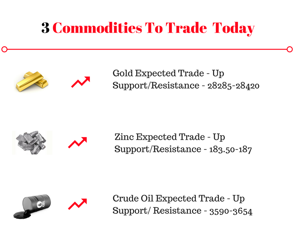 3 Indian Commodities to trade today-3-commodities-trade-1-png