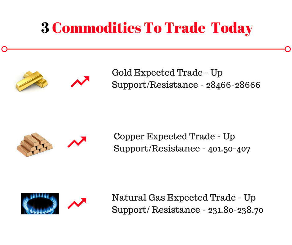 3 Indian Commodities to trade today-3-commodities-trade-2-png