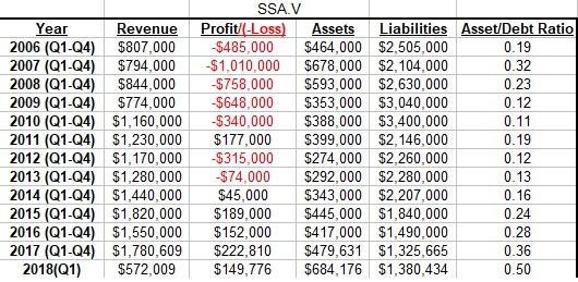 SSA.V - Spectra Inc.(Automotive Products)-ssa-chart-jpg