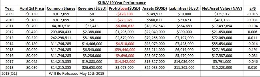 KUB.V - Cub Energy Inc.-kub-2009-2018-jpg